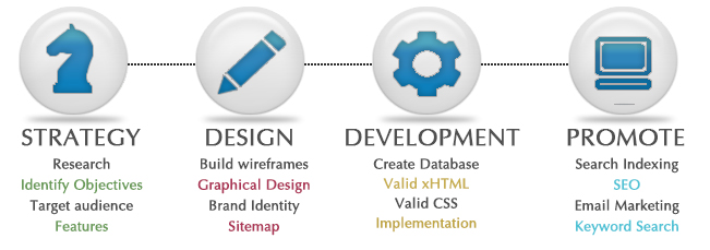 Web Design & Development process